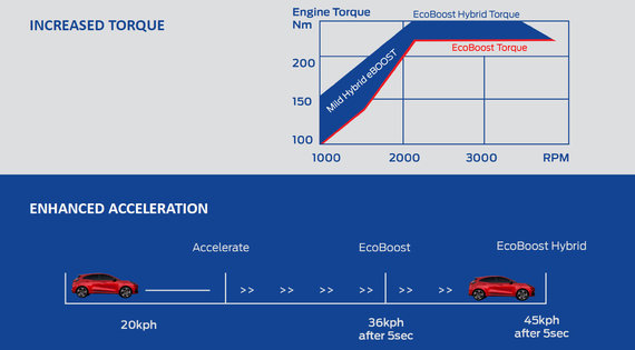 Ford Puma duomenys
