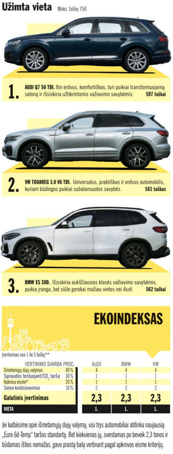 "Auto Bild nuotr./""Auto Bild"" palygino BMW X5, Audi Q7 ir ""Volkswagen Touareg"""