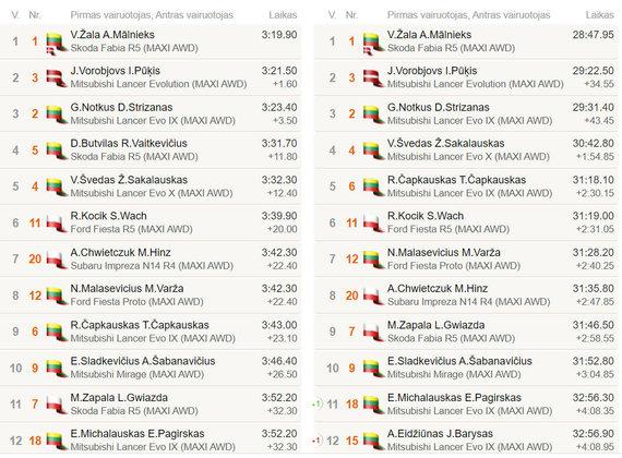 GR7 rezultatai, Rally Žemaitija