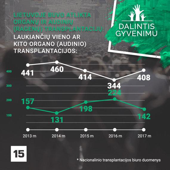 """15min projektas apie organų donorystę – """"Dalintis gyvenimu"""""""