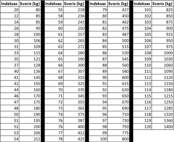 Leistinos padangų apkrovos indeksai