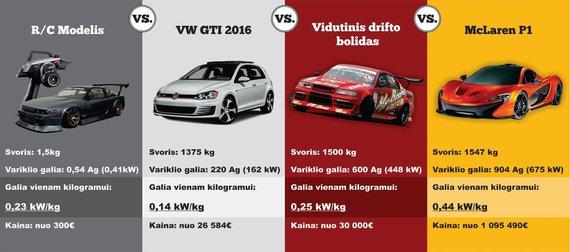 Automobilių palyginimas