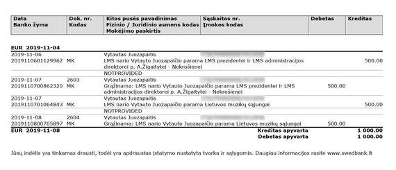 LMS nuotr. /V.Juozapaičio pervedimai