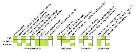 Mokslininkai paaiškina, kuo skiriasi koronaviruso testai