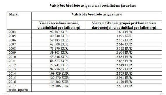 15min nuotr./Biudžeto lėšos socialinėms įmonėms