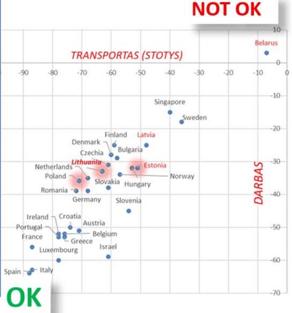 2 pav. Lietuvos gyventojų judumo palyginimas su kitomis šalimis pagal judėjimą visuomeniniu transportu į darbą ir atgal, remiantis transporto stočių lankomumu ir numatomų darbo vietų stebėsena (duomenys iš Google COVID-19 Community Mobility Reports).