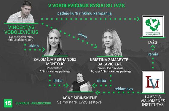 Austėjos Usavičiūtės infografikas/V.Vobolevičiaus ryšiai su LVŽS