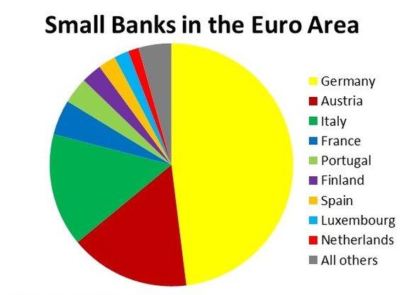 bruegel.org nuotr./Maži euro zonos bankai