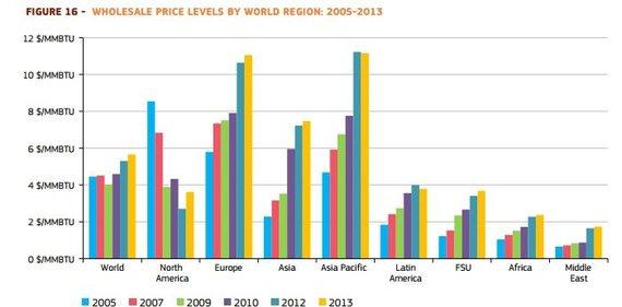 EK inf./Dujų kainos padal regioną