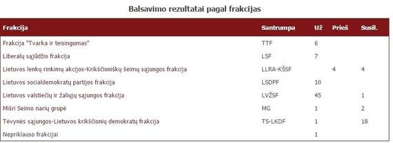 Balsavimo rezultatai pagal frakcijas