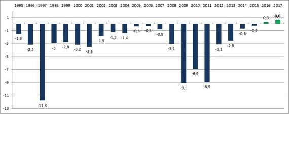 Valdžios sektoriaus balanso rodiklis 1995-2017 m_ (proc_ BVP)