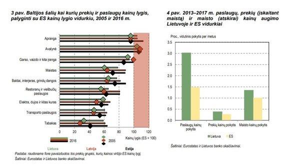 LB inf./Kainos Lietuvoje ir Europoje