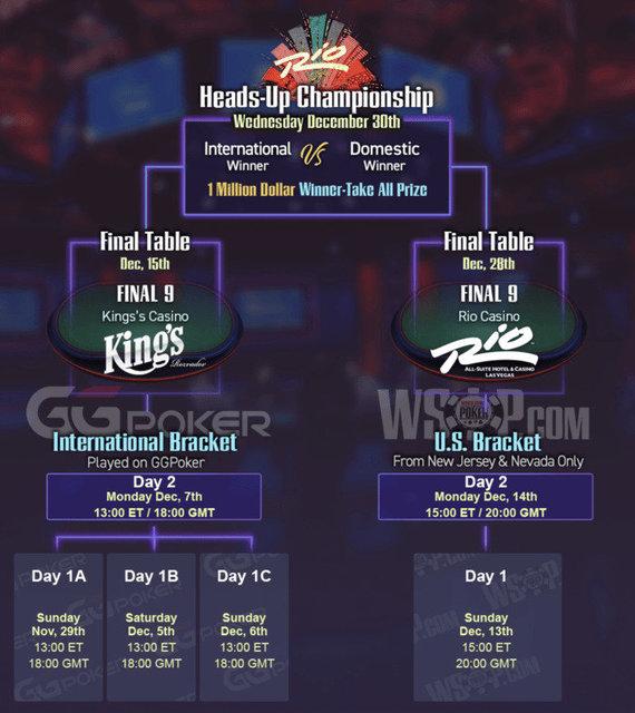 WSOP 2020 pagrindinio turnyro struktūra