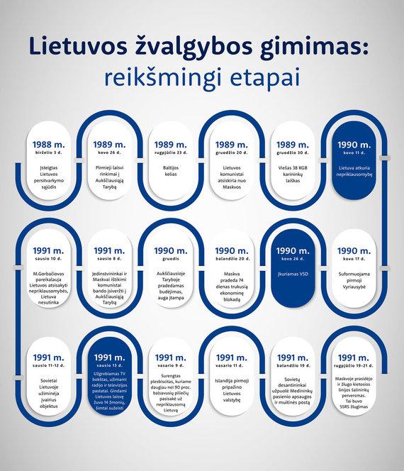 Valstybės saugumo departamentas/Lietuvos žvalgybos gimimas: reikšmingi etapai