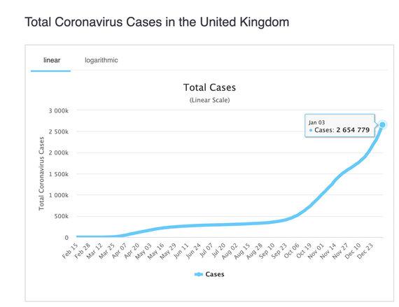 Grafikas iš worldometers.info/Susirgimų COVID-19 statistika Jungtinėje Karalystėje sausio pradžioje