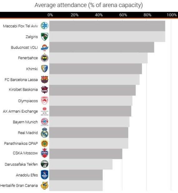 """Eurohoops"" statistika"