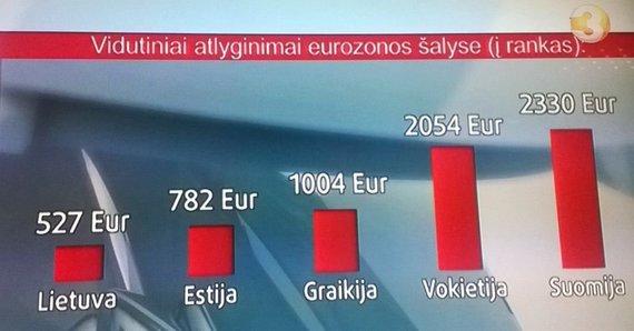 Kadras ir TV3 laidos/Vidutiniai atlyginimai euro zonos šalyse