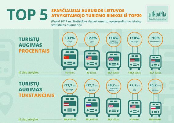 Turizmo departamento iliustr./Turistų augimas procentais ir tūkstančiais 2017 m.