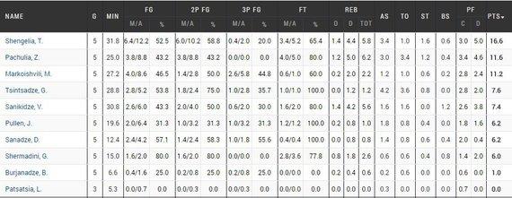 """Gruzijos rinktinės statistika """"Eurobasket 2015"""""""