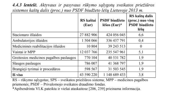 15min nuotr./Vaidos Liutkutės lentelė apie aktyvaus ir pasyvaus rūkymo sąlygotų sveikatos priežiūros sistemos kaštų dalį (proc.) nuo PSDF biudžeto lėšų Lietuvoje 2013 m.