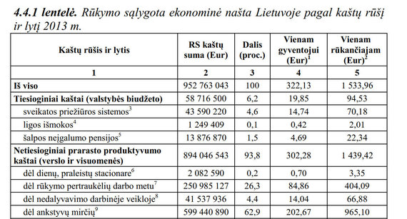 15min nuotr./Vaidos Liutkienės lentelė apie rūkymo sąlygotą ekonominę naštą Lietuvoje pagal kaštų ryšį 2013 m.