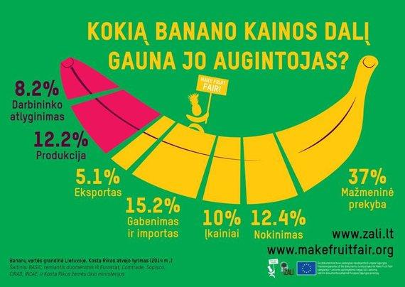"""Žali.LT paskyros """"Facebook"""" nuotr./Kokia banano kainos dalis atitenka augintojams, o kokia – mažmenininkams?"""