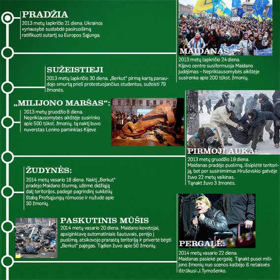 Maidano įvykių chronologija