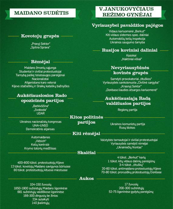 Maidanas prie V.Janukovyčiaus režimo gynėjus