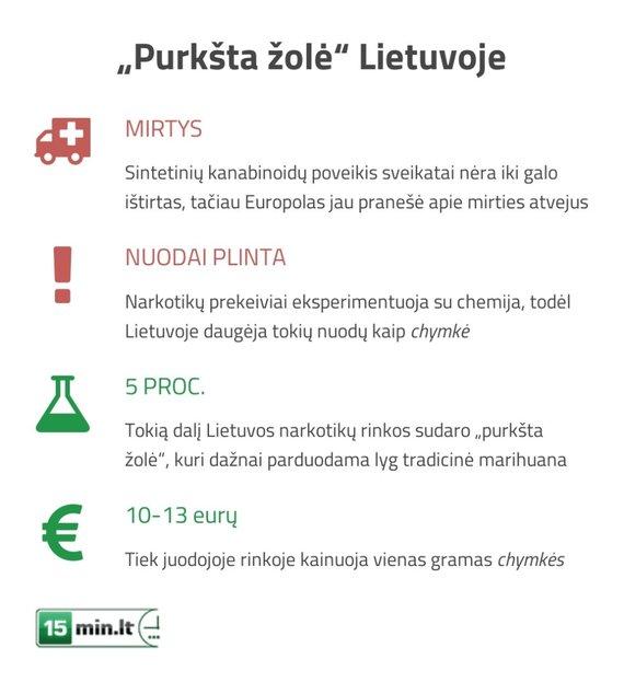 Sintetiniai kanabinodai Lietuvoje