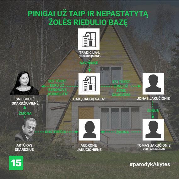 Donatas Gvildys/Skardžių ir Jakučionių sandoris su Rusijos verslininkais