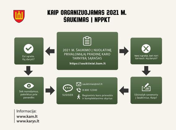 kam.lt/Sudaryti 2021 m. šaukiamųjų į nuolatinę privalomąją pradinę karo tarnybą sąrašai