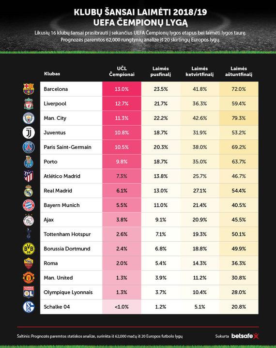 Čempionų lygos atkrintamųjų prognozė