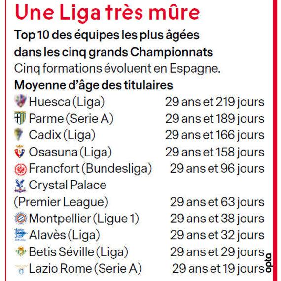 """""""France Football"""" nuotr./Vyriausi Europos """"Top5"""" lygų klubai"""