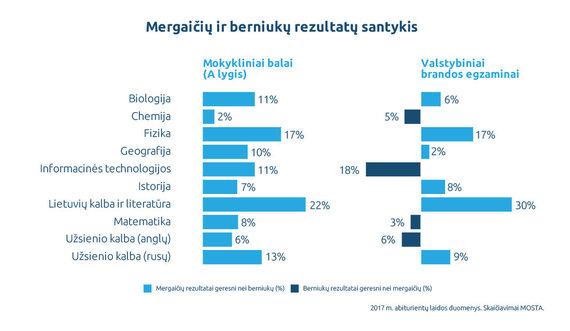MOSTA nuotr./Mergaičių ir berniukų rezultatų santykis
