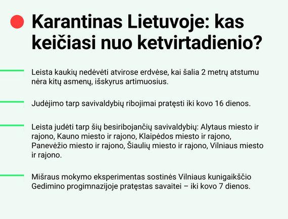 15min nuotr./Karantinas Lietuvoje: kas keičiasi nuo ketvirtadienio?