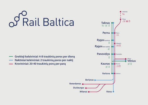 """Organizatorių nuotr./Parengtas traukinių grafikas """"Rail Baltica"""" linijoje"""