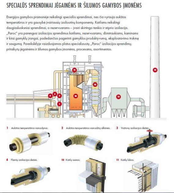 Partnerio nuotr./Specialūs sprendimai jėgainėms ir šilumos gamybos įmonėms