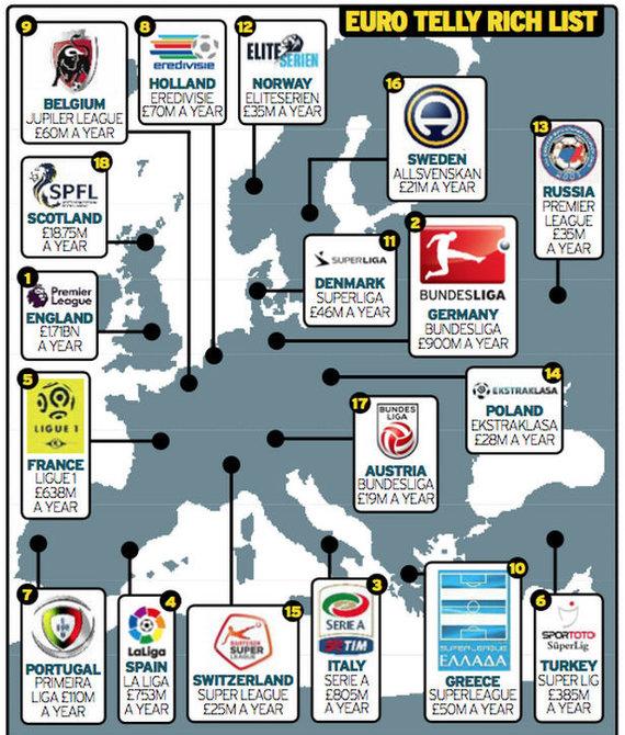 Didžiausių Europos futbolo lygų televizijos kontraktų vertės