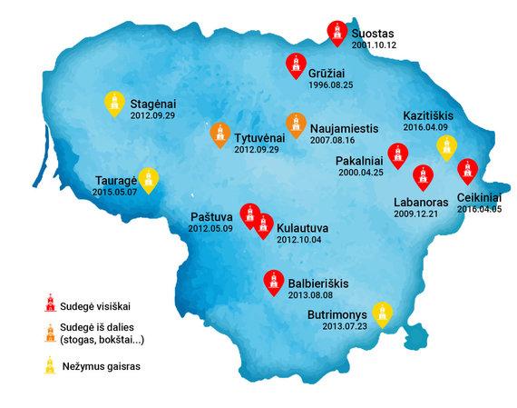 Donato Gvildžio iliustr./Gaisrų Lietuvos bažnyčiose atkūrus Nepriklausomybę žemėlapis