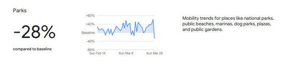 Ištrauka iš Google pateiktų duomenų /Apsilankymų parkuose ir kitose viešose atvirose erdvėse statistika