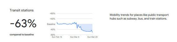 Ištrauka iš Google pateiktų duomenų /Apsilankymų viešojo transporto stotyse statistika