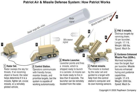"""""""Raytheon"""" pav./Gamintojai aiškina, kaip veikia """"Patriot"""" sistema"""