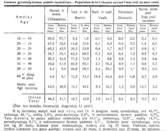 Ištrauka iš 1923 m. Lietuvos gyventojų surašymo rezultatų/Lietuvos gyventojų šeiminė padėtis 1923 m.