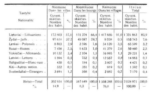 Ištrauka iš 1923 m. Lietuvos gyventojų surašymo rezultatų/Miestų ir kaimų gyventojai 1923 m. Lietuvoje