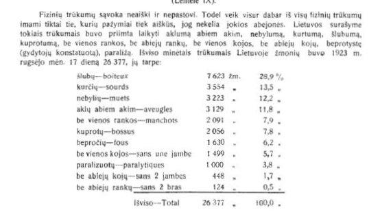 Ištrauka iš 1923 m. Lietuvos gyventojų surašymo rezultatų/Lietuvos gyventojų fiziniai trūkumai 1923 m.