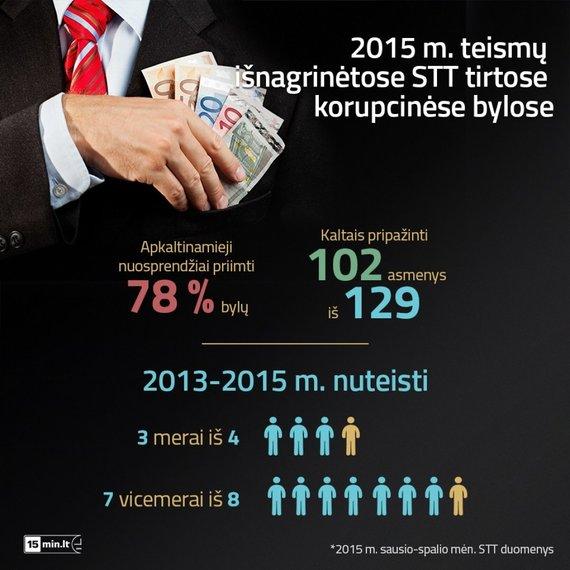 STT tyrimų infografikas