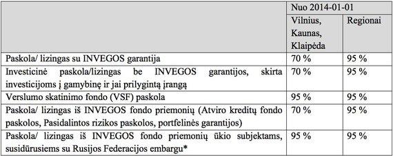 *Jei projekto vykdytojas iki 2014 m. rugpjūčio 6 d. buvo turėjęs galiojantį (-ius) sandorį (-ius) su Rusijos Federacijoje įsteigtomis įmonėmis dėl pardavimo produktų ir (ar) žaliavų, kurie pagal Rusijos Federacijos priimtus teisės aktus patenka į draudžiamų įvežti į Rusijos Federaciją produktų ir ža