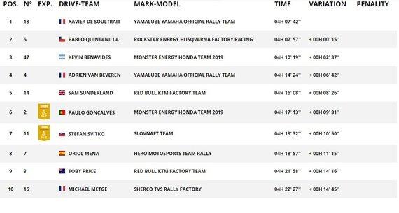 Dakar.com/Motociklų klasės trečiojo greičio ruožo TOP10