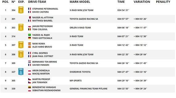 Dakar.com/Automobilių įskaitos trečiojo etapo TOP10