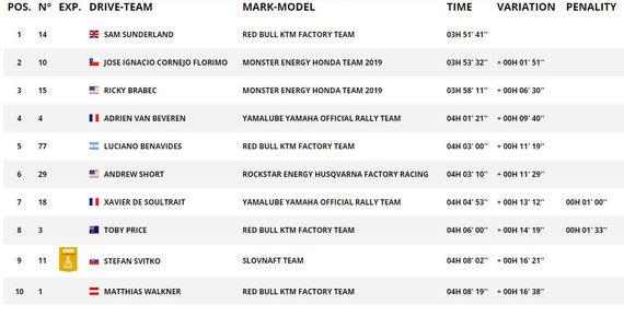 Dakar.com/7GR TOP10 motociklų įskaitoje